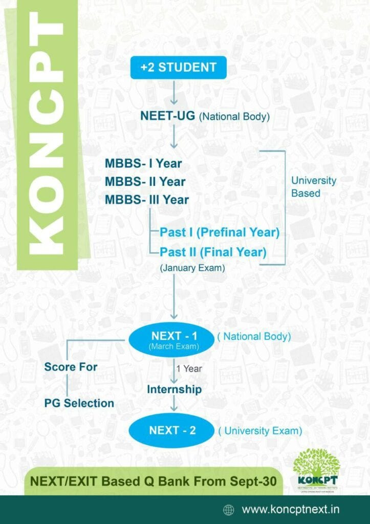 Koncpt NEET / EXAM MCQs Sept 2020