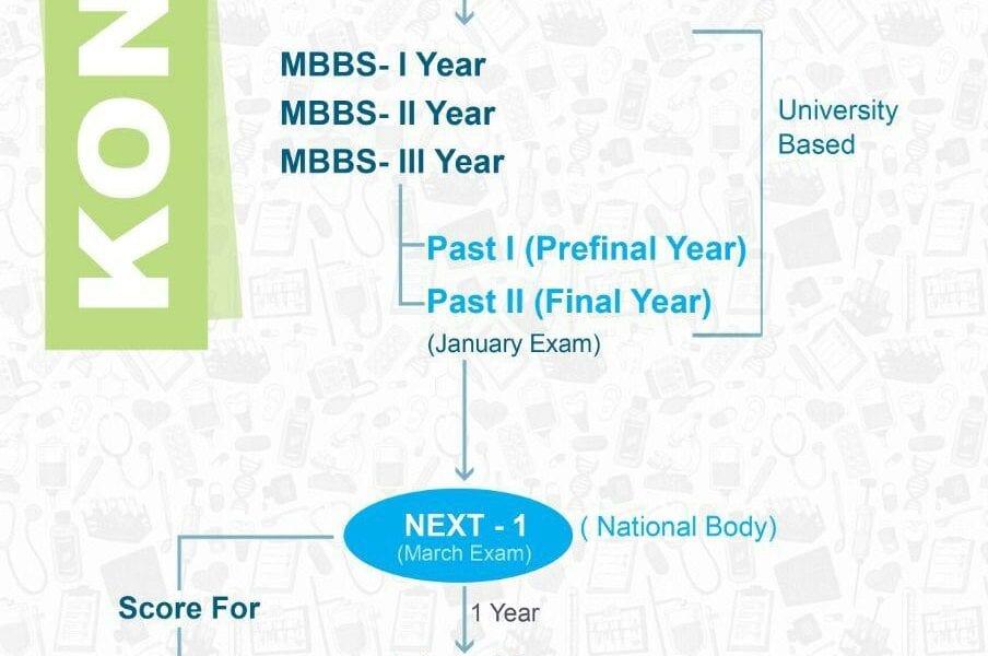 Koncpt NEET / EXAM MCQs Sept 2020